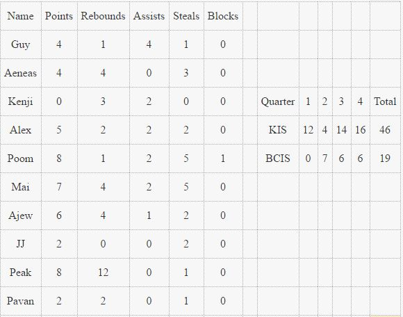 box-score-u15-boys-vs-bcis