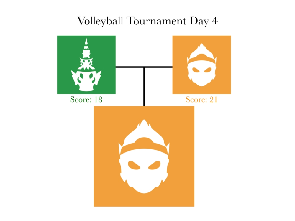 volleyball tournament day 4.001