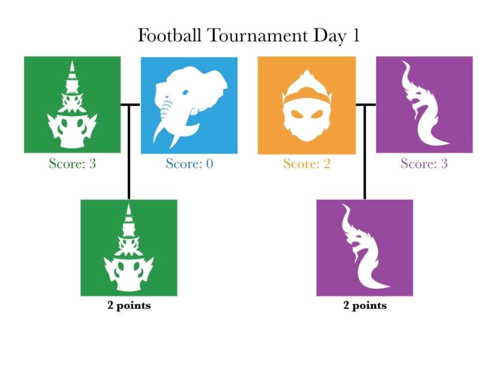 footabll tournament day one.001.jpeg