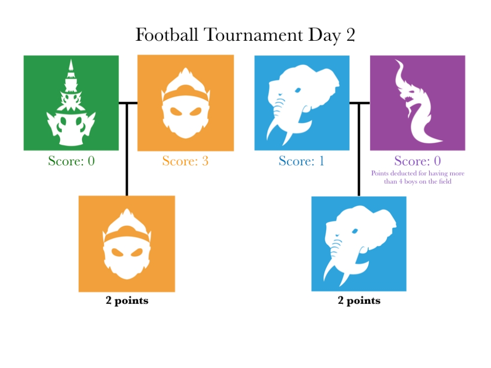 football tournament day 2.001